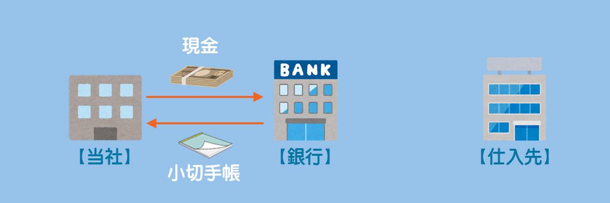 小切手の振り出しに関する一連の流れ1