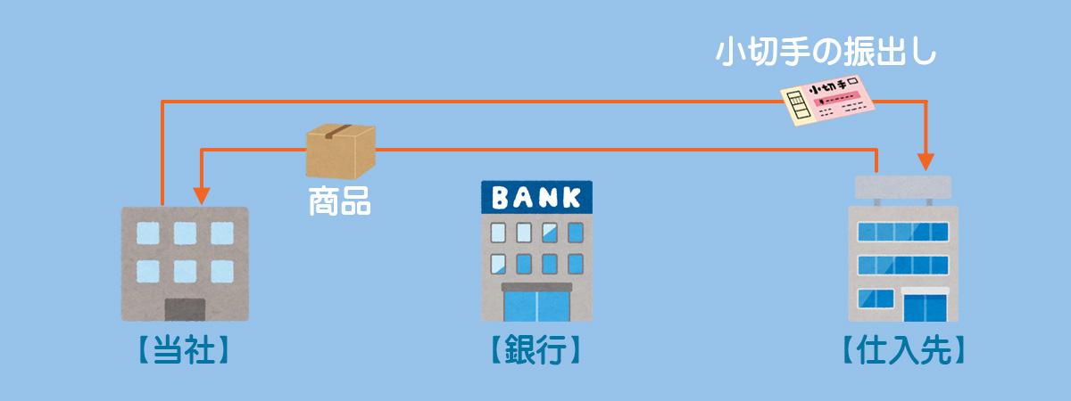 小切手の振り出しに関する一連の流れ2