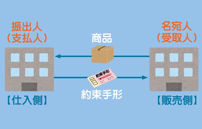 手形取引のイメージ