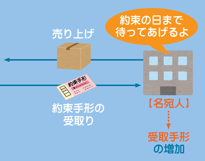商品を約束手形で販売したときのイメージ