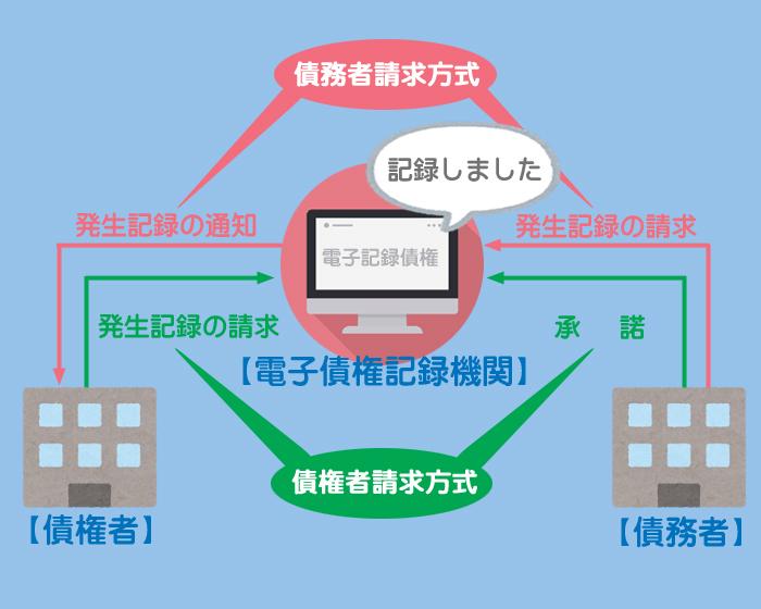 電子記録債権の発生のイメージ