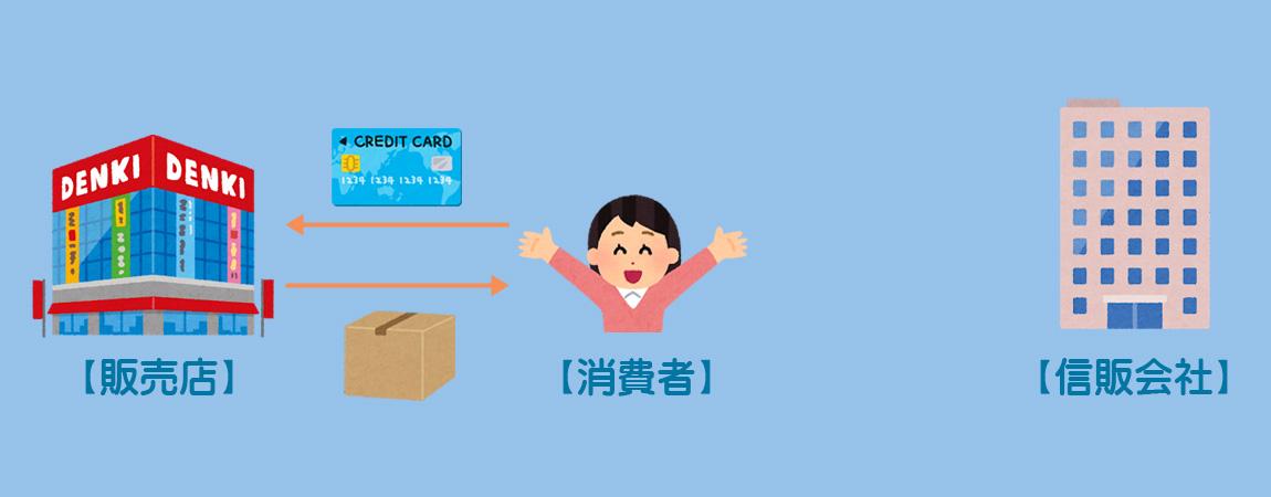 クレジット売掛金のイメージ1