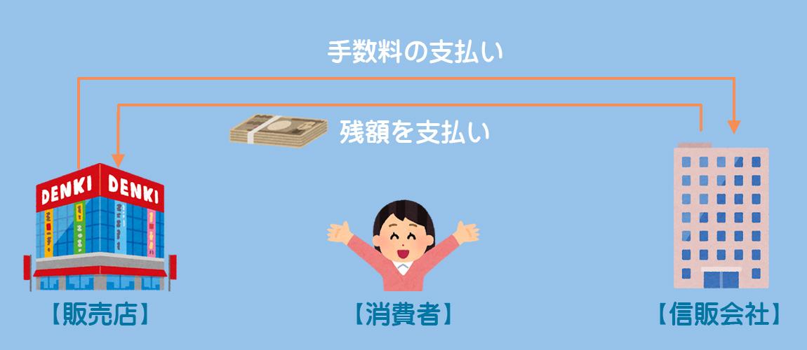 クレジット売掛金のイメージ2