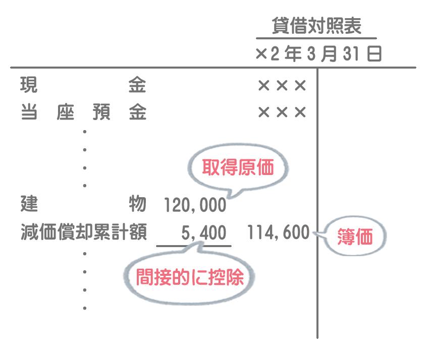 減価償却累計額の貸借対照表における表示