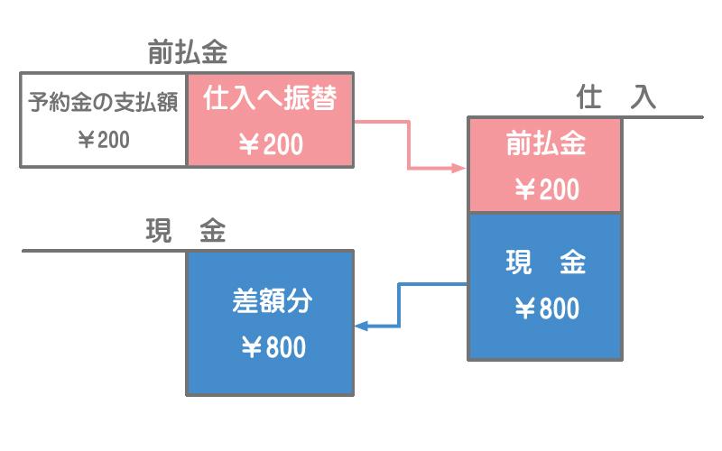 前払金の勘定記入のイメージ