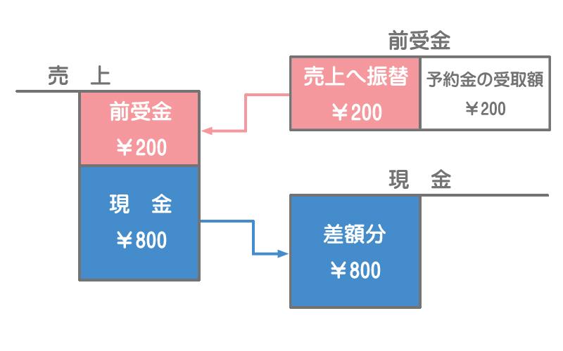 前受金の勘定記入のイメージ