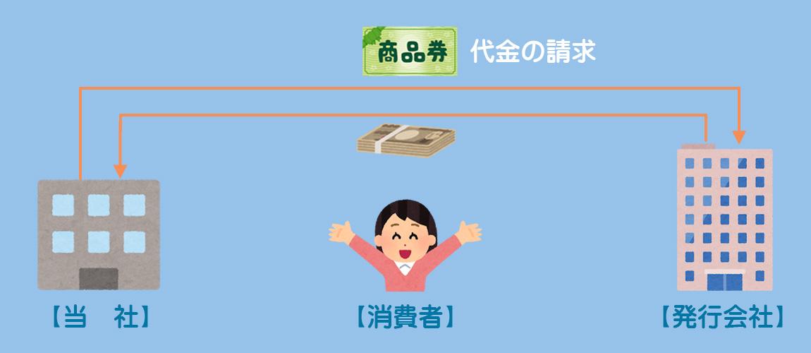 受取商品券のイメージ3