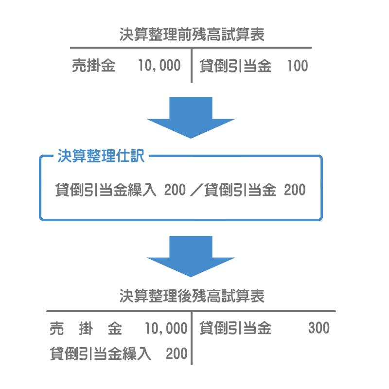 決算整理仕訳のイメージ