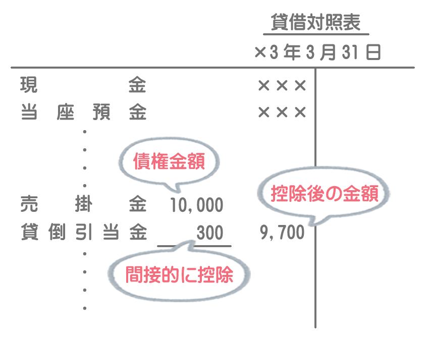 貸倒引当金の貸借対照表における表示方法