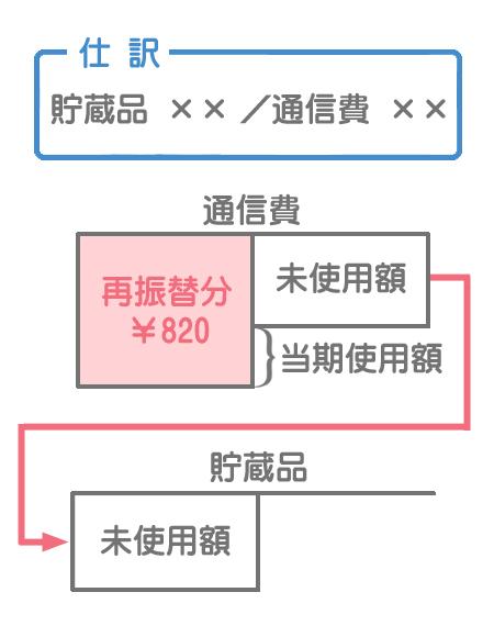 決算整理仕訳後の通信費勘定のイメージ