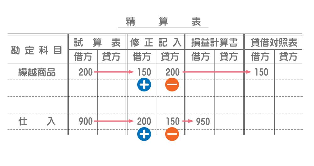 精算表の書き方(売上原価の計算)