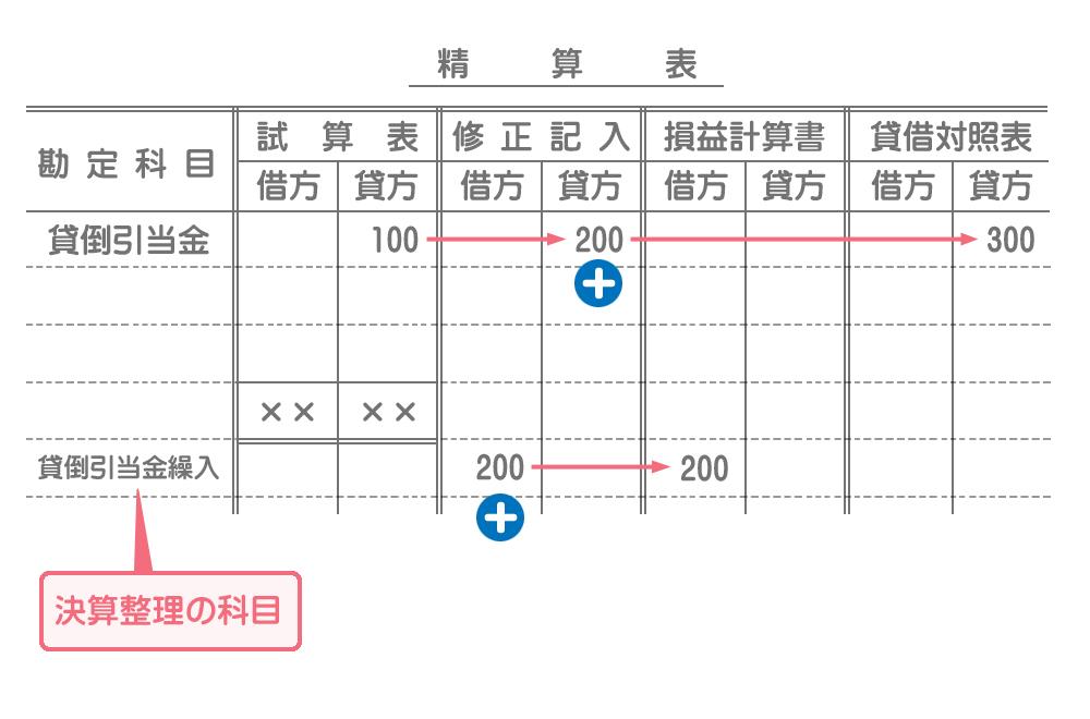 精算表の書き方(貸倒引当金の設定)
