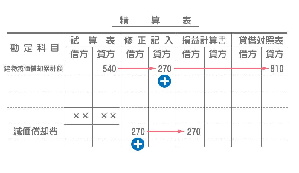 精算表の書き方(固定資産の減価償却)