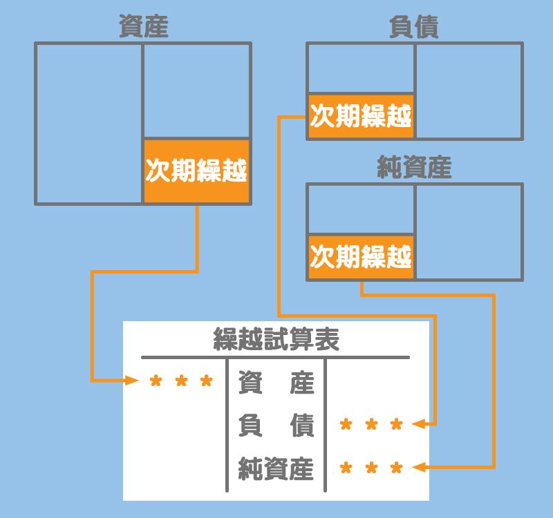 繰越試算表のイメージ