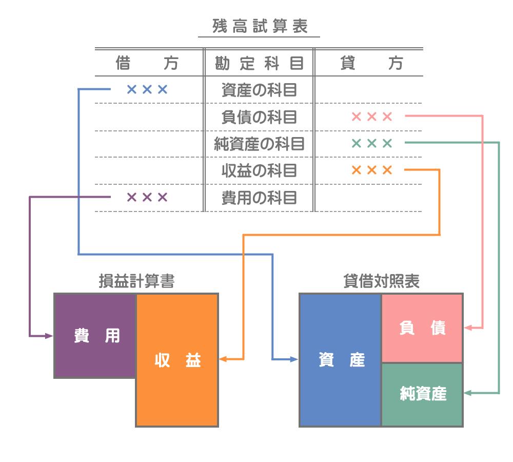 損益計算書と貸借対照表の基本的な作成方法