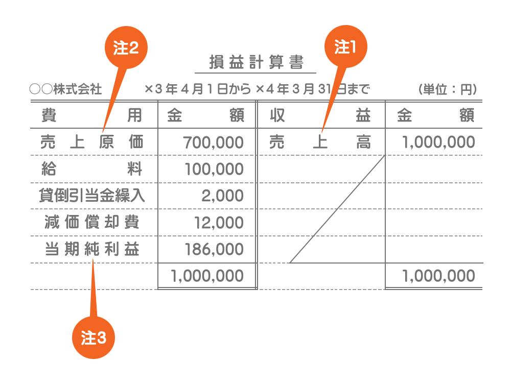 損益計算書(勘定式)