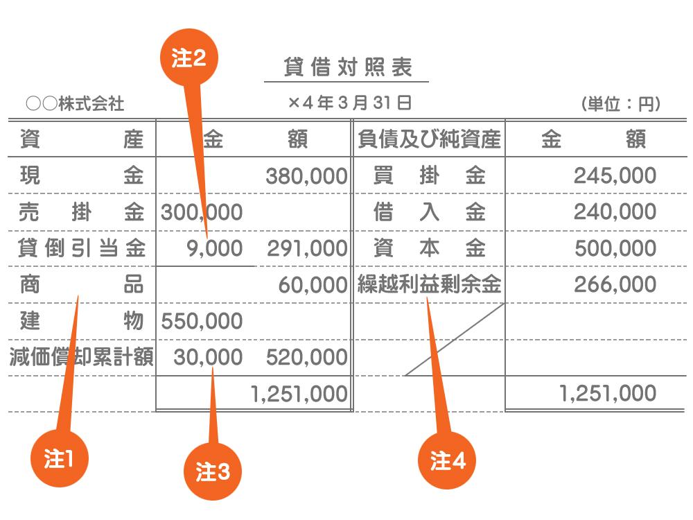 貸借対照表(勘定式)