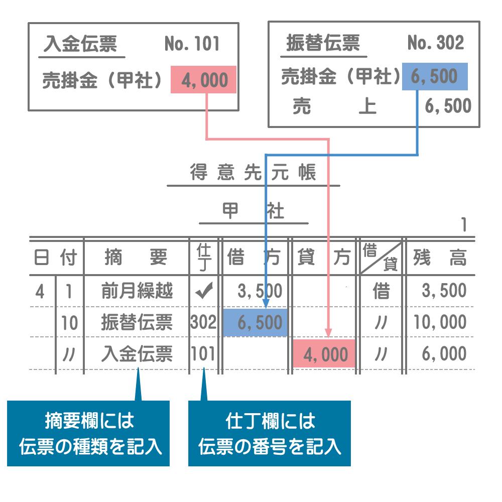 売掛金元帳への転記