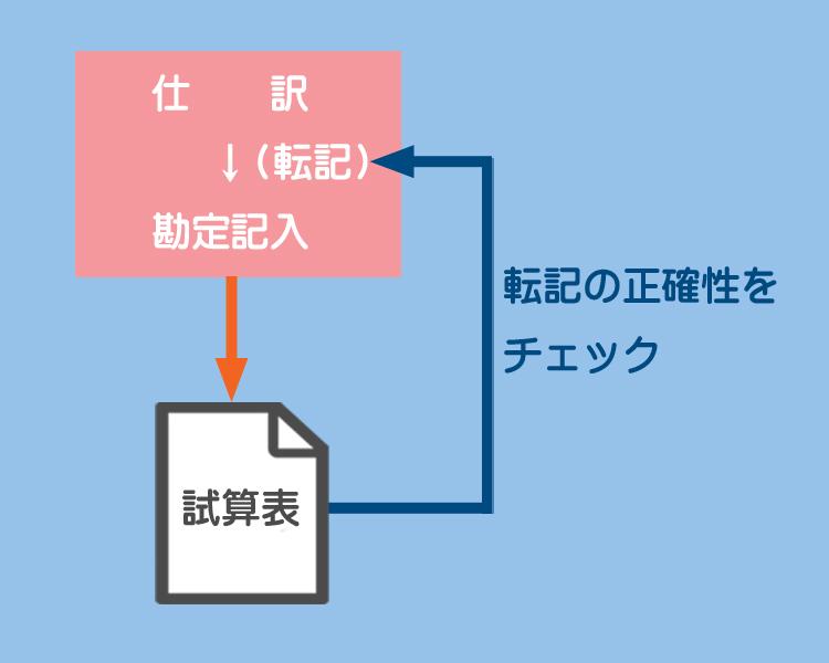試算表のイメージ