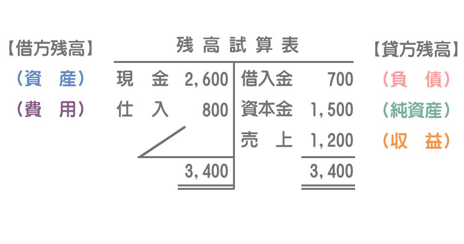 残高試算表(T字型)