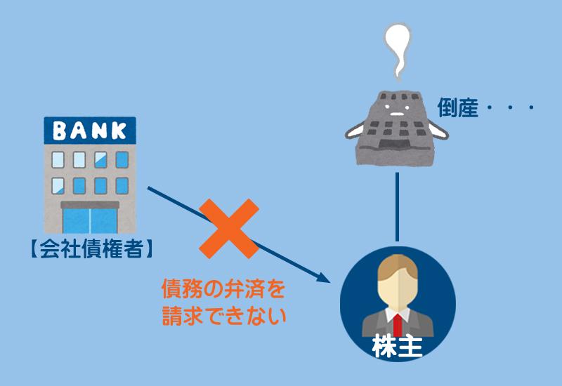 株主有限責任の原則のイメージ