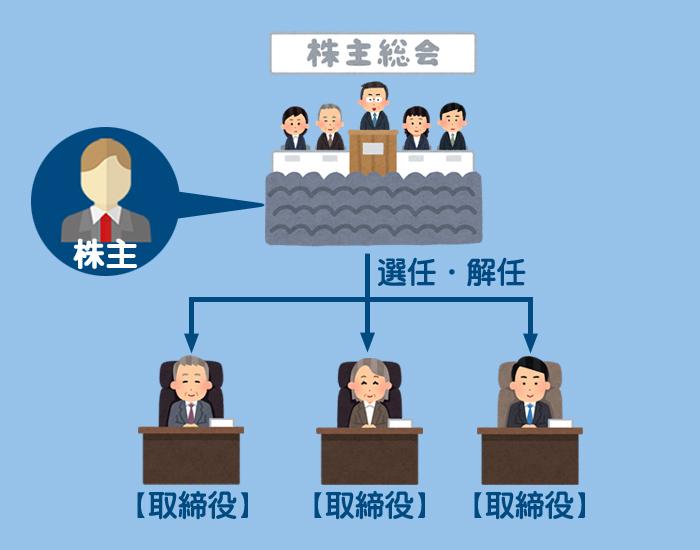 所有と経営の分離のイメージ
