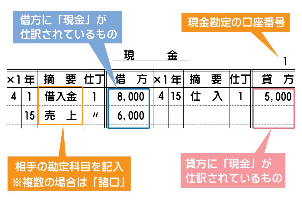 総勘定元帳(標準式)の記入方法