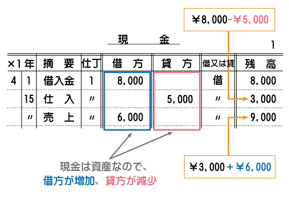 総勘定元帳(残高式)の記入方法