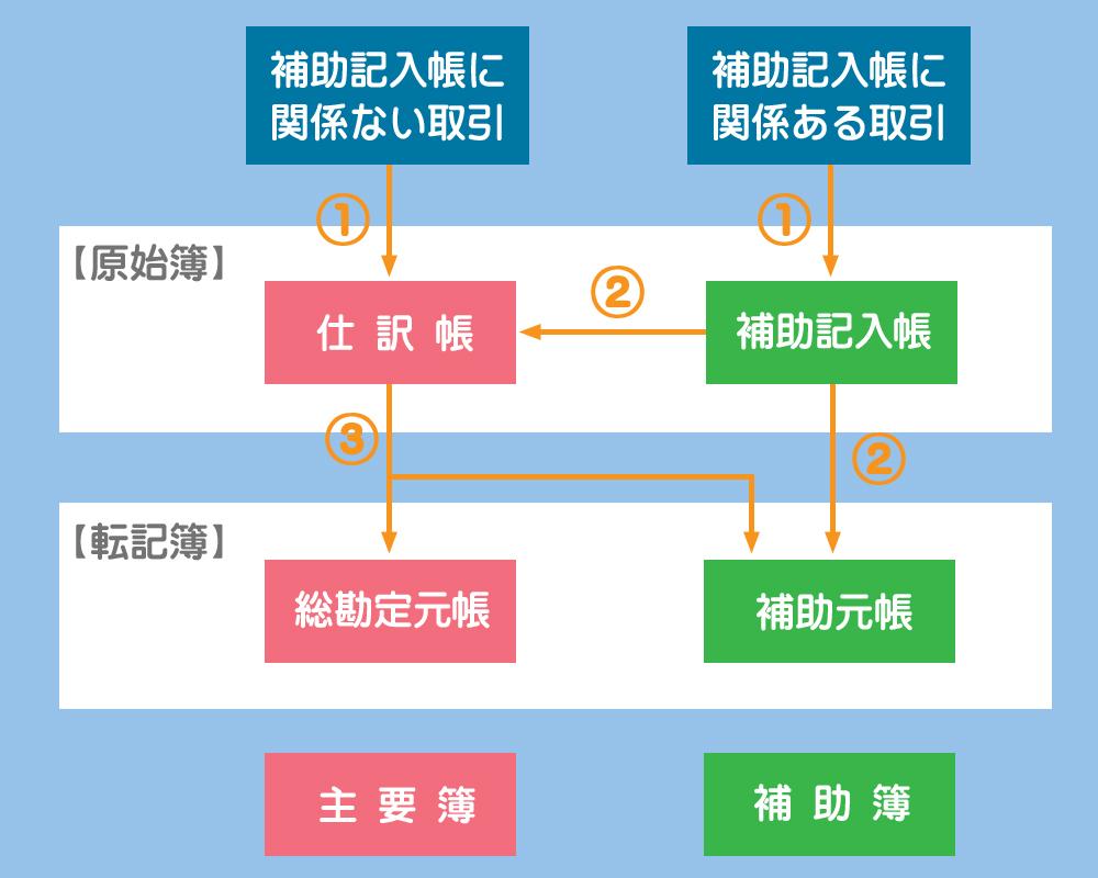 補助簿併用制における記帳・転記の方法