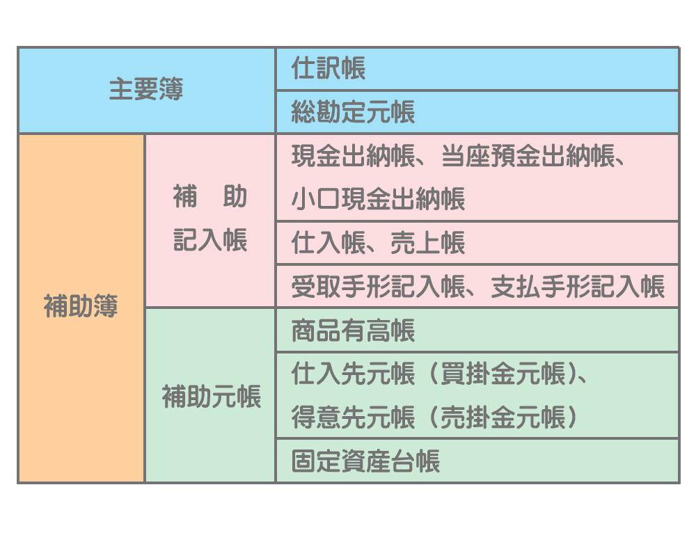 補助簿併用制における帳簿の分類