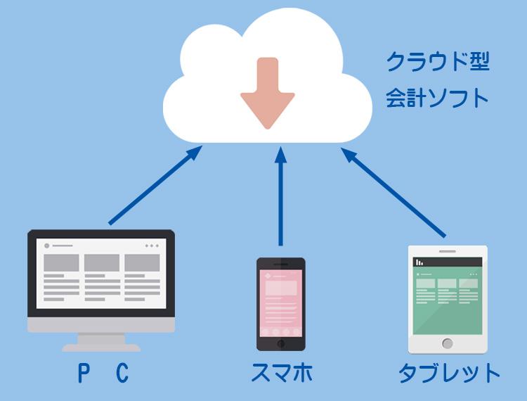 クラウド型会計ソフトのイメージ1