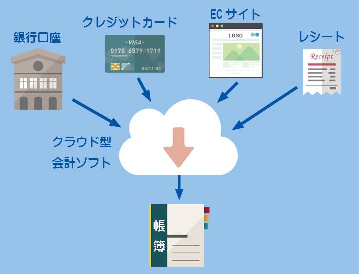 クラウド型会計ソフトのイメージ2