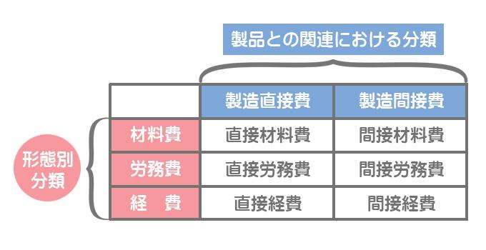 製造原価の分類