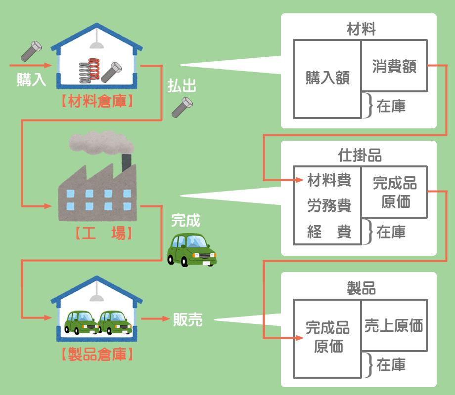 工業簿記の基本的な流れ