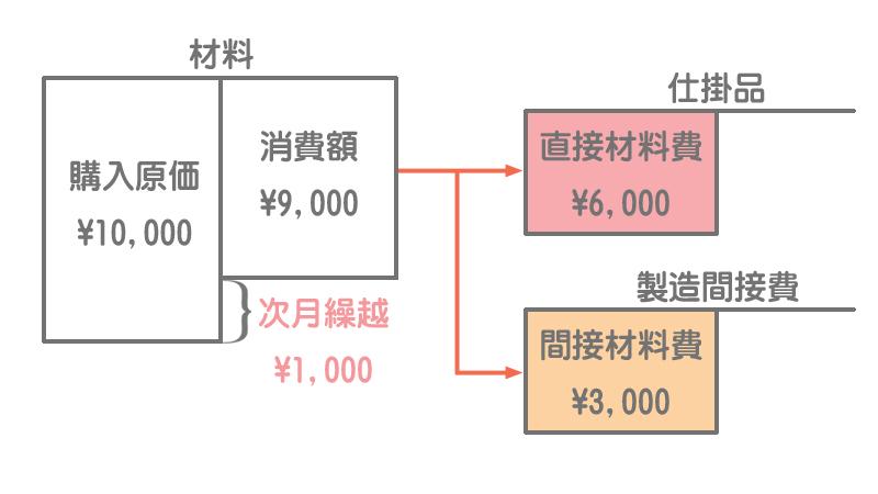 原価の流れ(材料費)