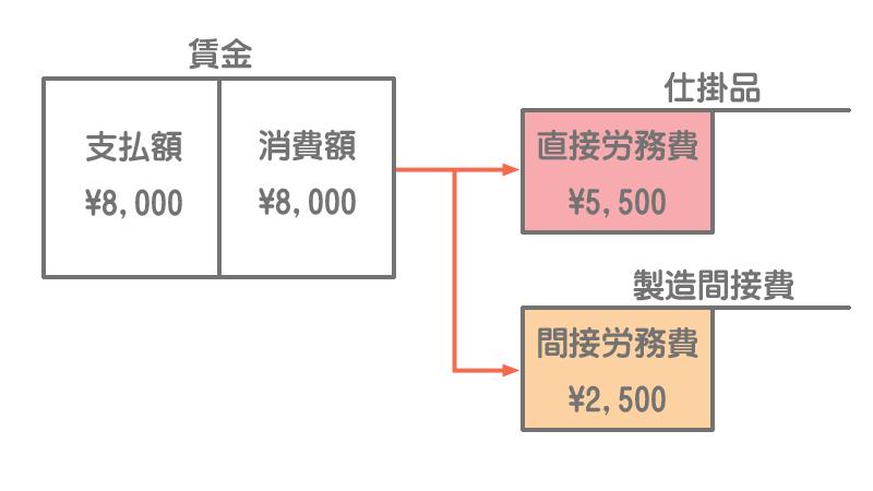 原価の流れ(労務費)