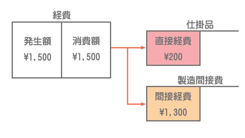 原価の流れ(経費)