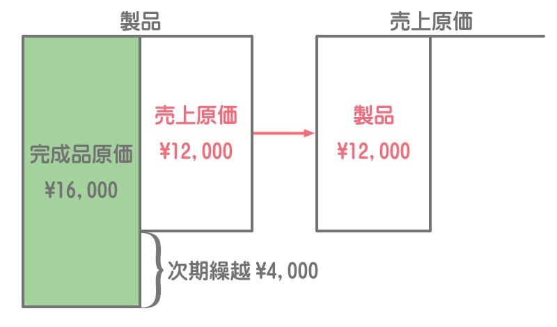 製品勘定の記入方法