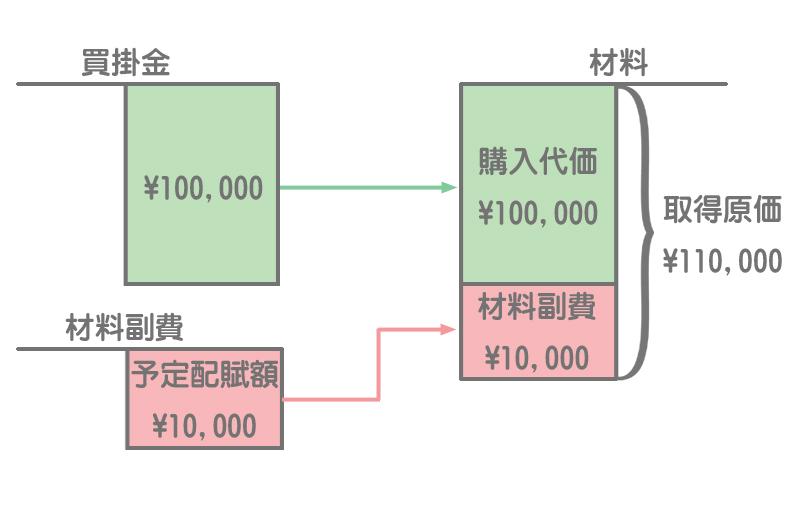 材料副費の予定配賦の勘定記入1