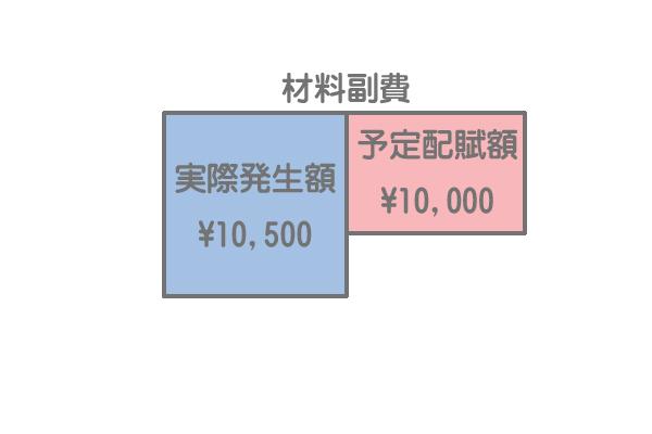 材料副費の予定配賦の勘定記入2