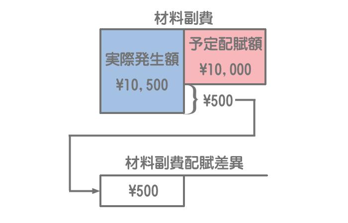 材料副費の予定配賦の勘定記入3