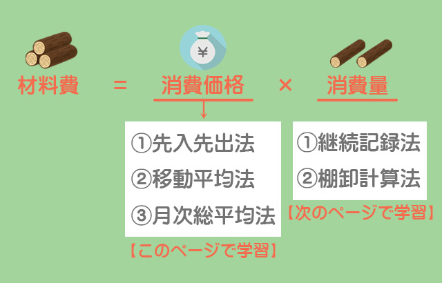 材料費の計算方法