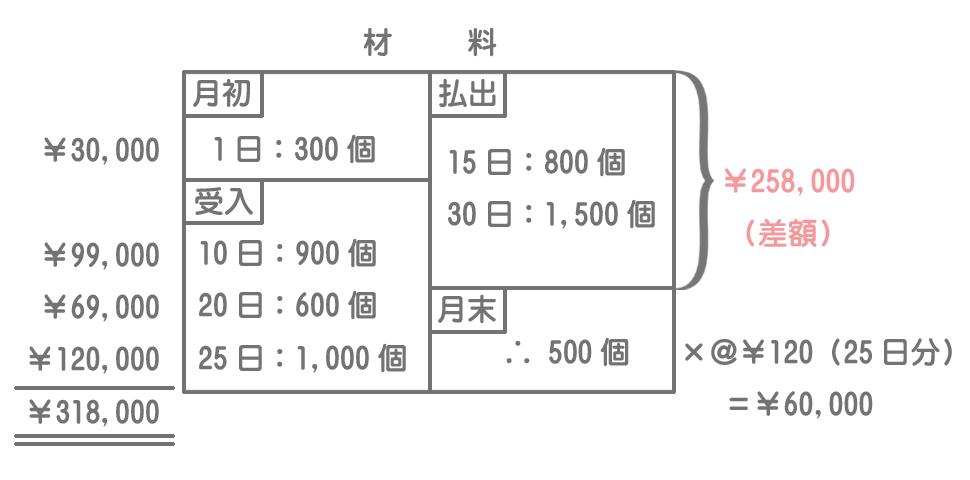 先入先出法による材料の消費価格の計算