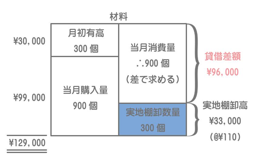 棚卸計算法による材料消費量