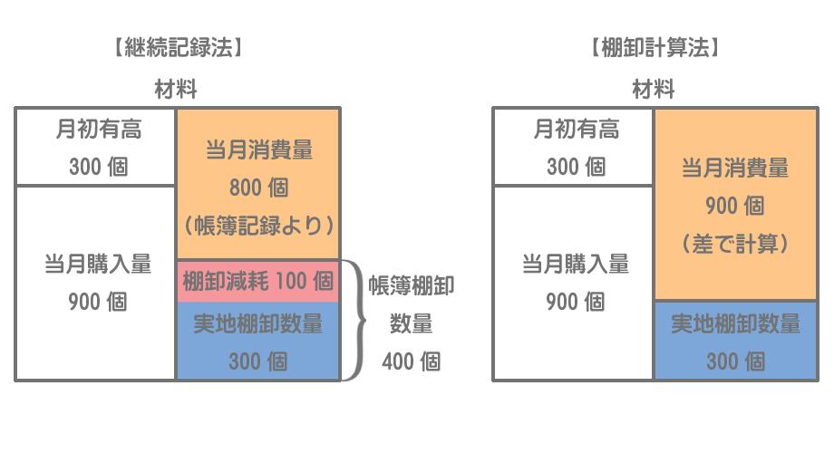 継続記録法と棚卸計算法の比較