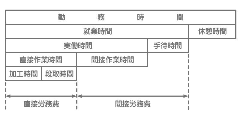 直接工の作業時間の分類