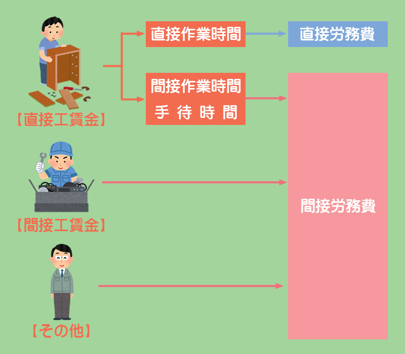 直接労務費と間接労務費の分類