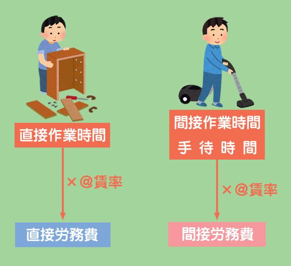 直接工の消費賃金の計算方法