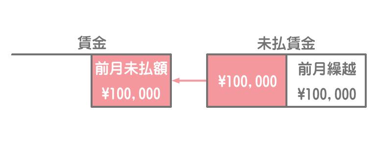 賃金勘定と未払賃金勘定のイメージ1