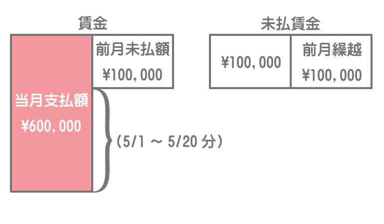 賃金勘定と未払賃金勘定のイメージ2